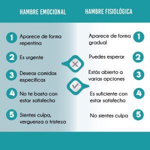 hambre-emocional-hambre-fisiologica